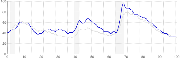 Oregon monthly unemployment rate chart from 1990 to March 2018